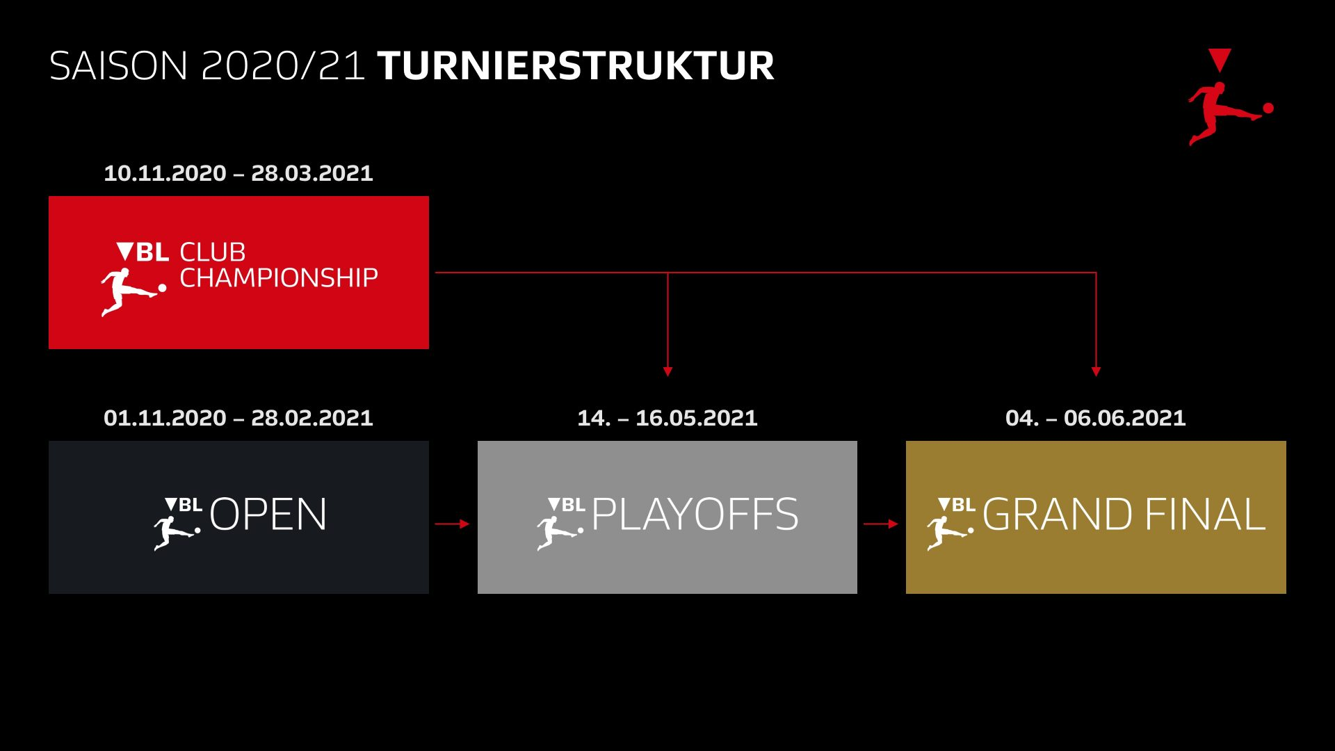 Virtual Bundesliga Club Championship - Turnierstruktur 2020/21