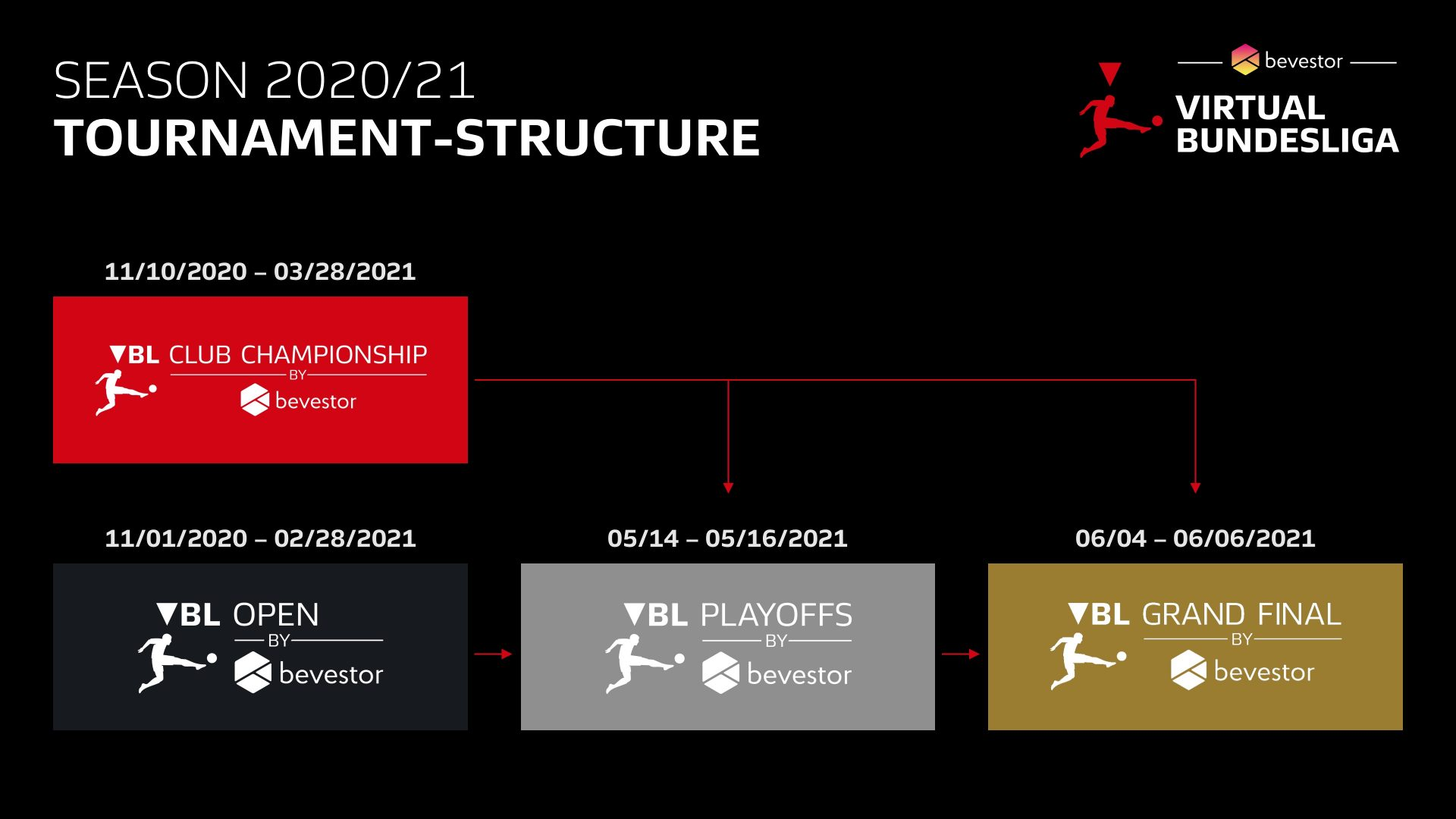 bevestor Virtual Bundesliga - Tournament Structure